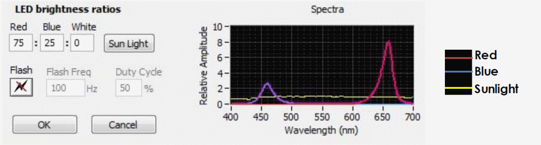 Wavelength graph of light in algae photobioreactor