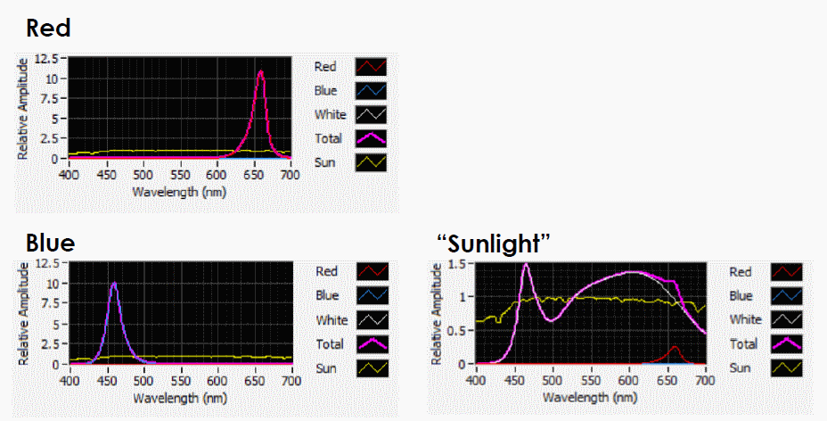 Wavelength graphs of sunlight, and red and blue light