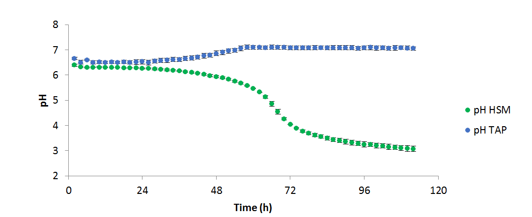 Graphical display of pH of algae cultures with two different media