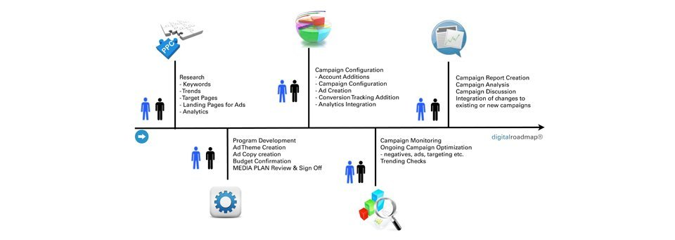 Example of Concentric digitalroadmap for Digital Advertising activities.