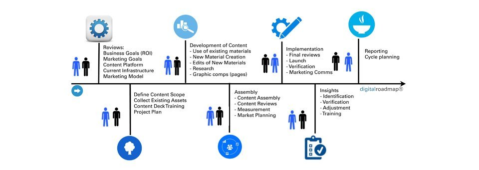Example of Concentric's Content Marketing digitalroadmap