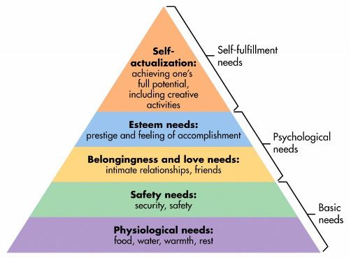 Feed the Need - Content ROI includes Maslow's Hierarchy of Needs