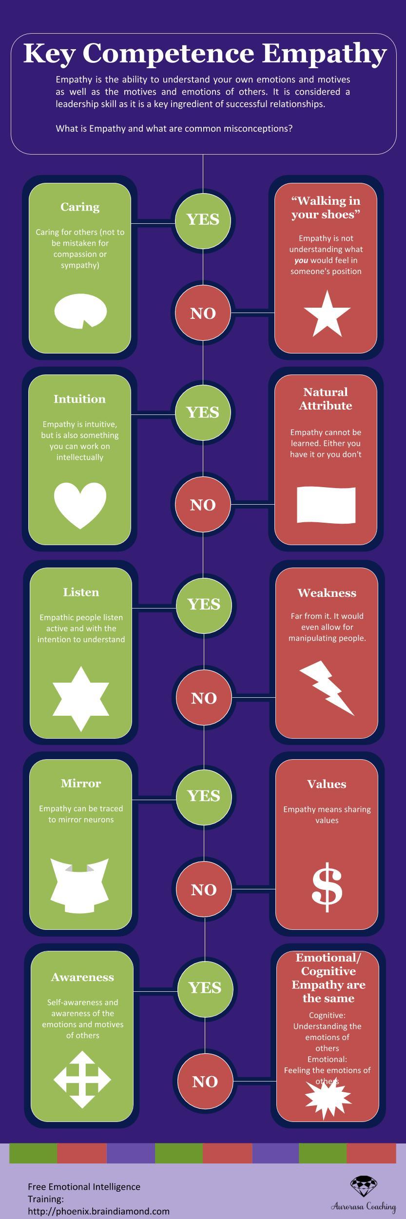 Aurorasa Infographic Empathy