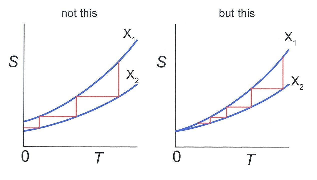 hsc mathematics equations