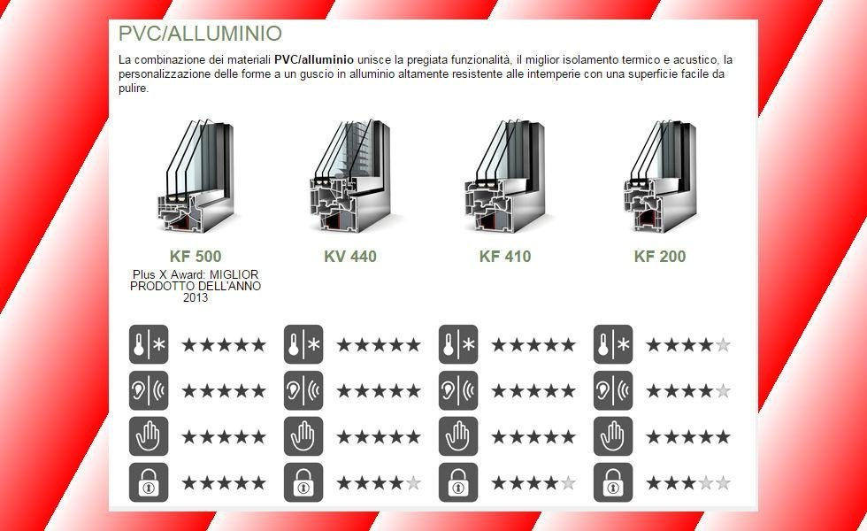 internorm linea home pvc alluminio