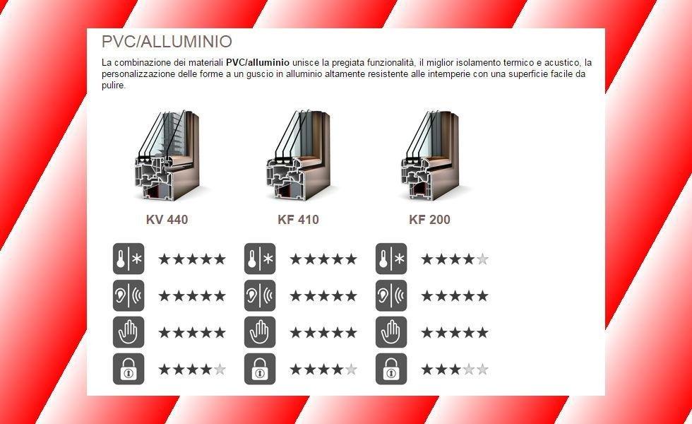 internorm pvc/alluminio