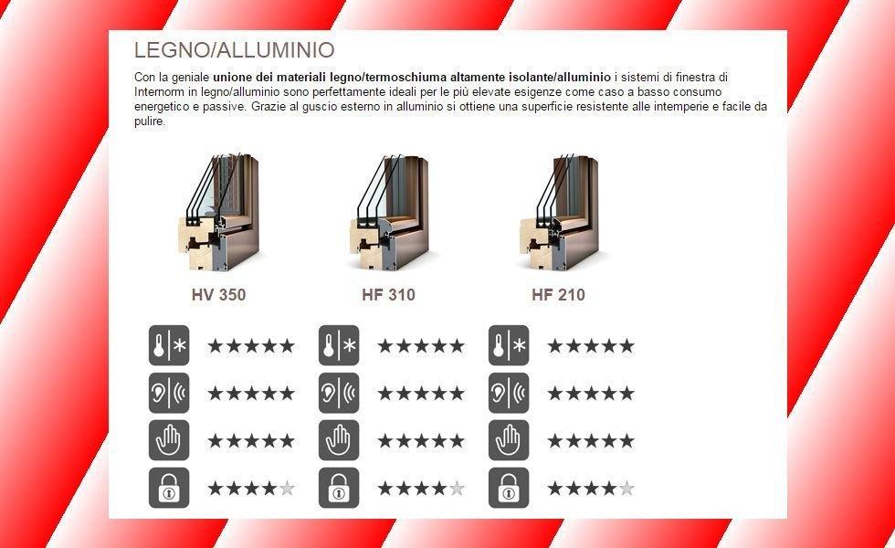 internorm lrgno/alluminio