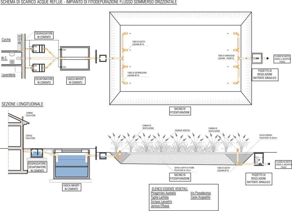 schema grafico fitodepurazione