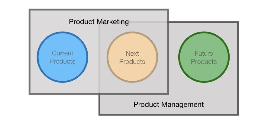 Product Marketing Product Management Roles