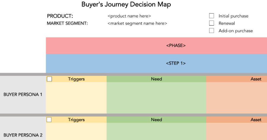 https://www.brainkraftschool.com/p/buyers-journey-decision-mapping