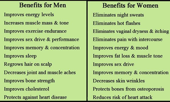 bioidentical hormone replacement and weight loss