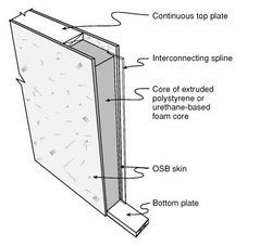 cross-section of a structural insulated panel (SIP) - Westport, Fairfield, Stamford, Greenwich, Danbury CT - SIP Building Solutions