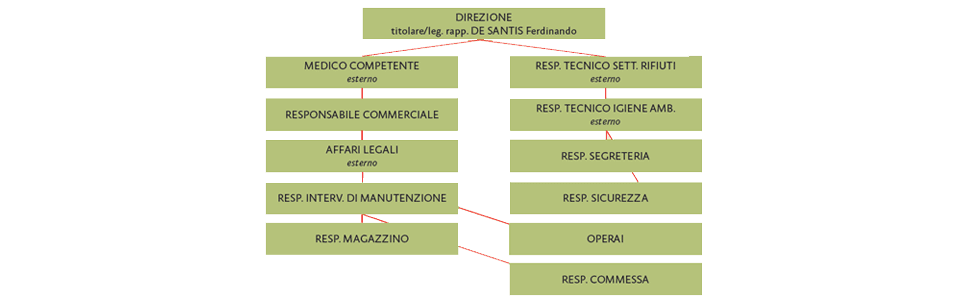Organigramma aziendale De Santis
