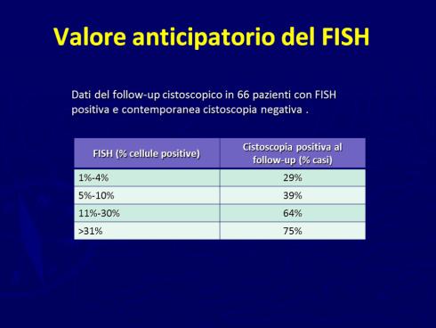 tecnica FISH (fluorescence in situ hybridization)
