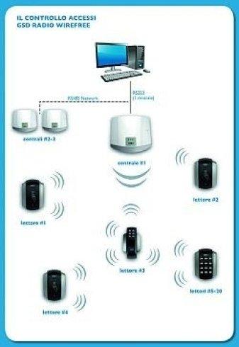 sistemi di sicurezza, videosorveglianza, controllo accessi