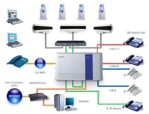 telefoni per alberghi, apparecchiature per uffici, vendita telefoni