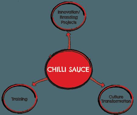 Chilli sauce flow chart