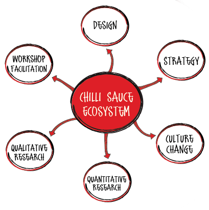 Chilli sauce ecosystem diagram