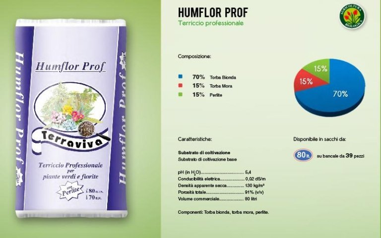 Grafico esplicativo di humflor proof