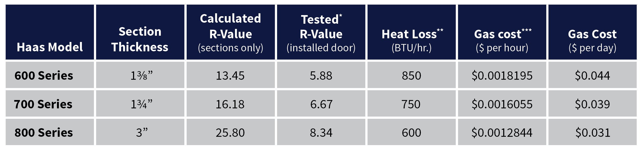 Garage door r value chart for Garage door r value chart