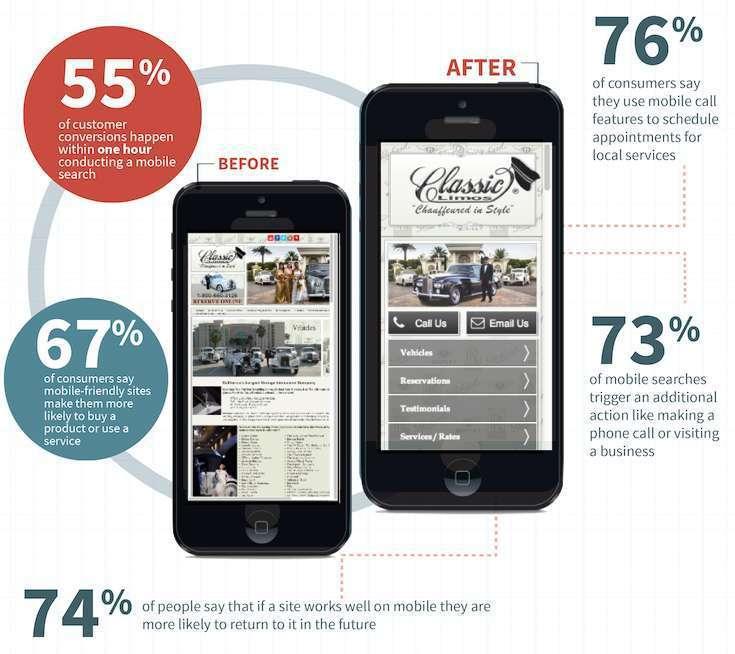 Mobile website - mobile responsive web design