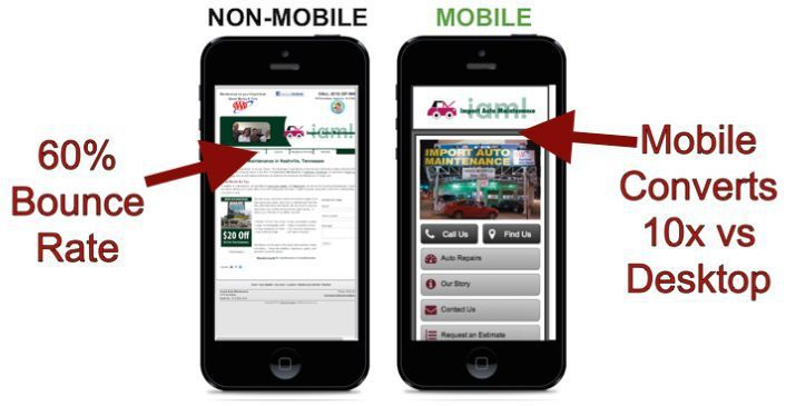 Convert to a mobile website / mobile responsive website today