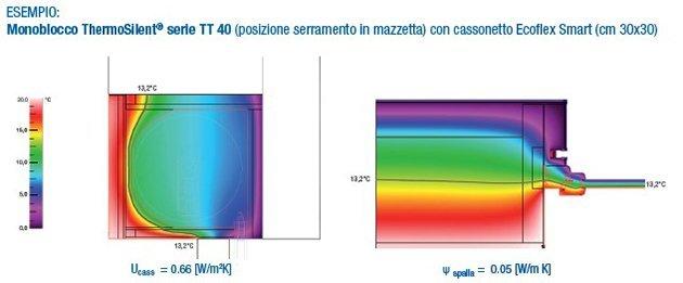Monoblocco Thermosilent TT40