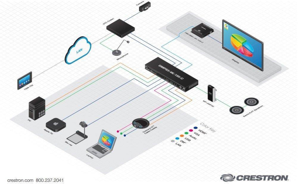 Schematische Darstellung von Signalübertragung bei Konferenztechnik