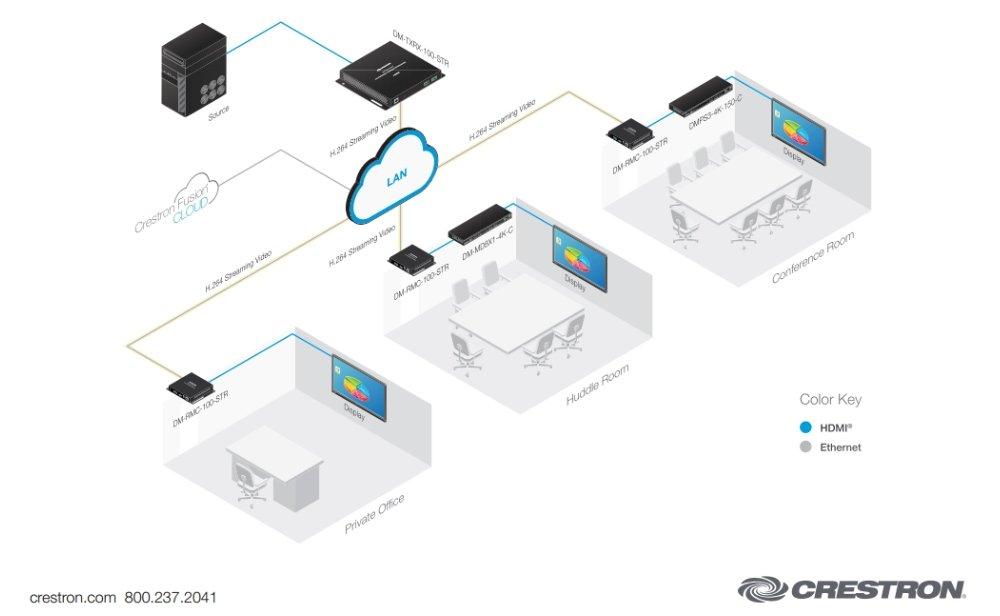Schematische Darstellung von Vernetzung von Medientechnik