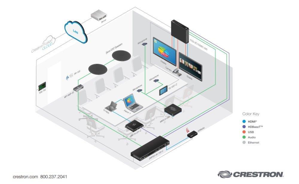 Vernetzung_Konferenzraum_Vorstand 1000x616 medientechnik, crestron, installation kiessling medientechnik crestron audio wiring diagram at nearapp.co