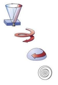 Ribaditura radiale