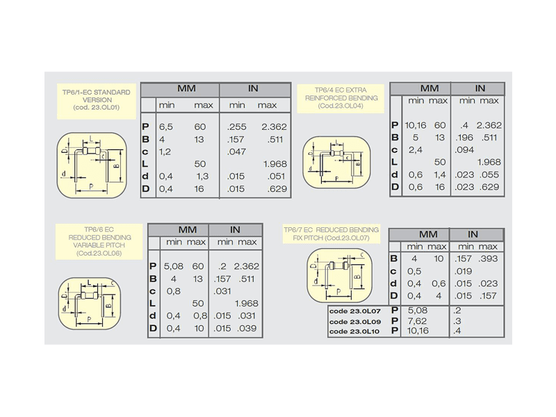 Tabella dati macchina TP6 EC