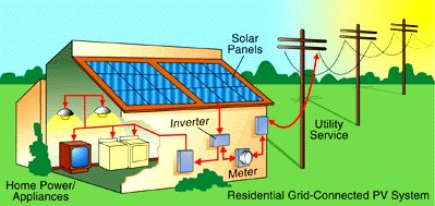 watts smart electrical solar power link