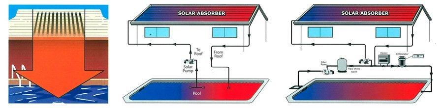 solar services solar absorber