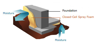 Diagram of residential spray foam insulation services in Lincoln, NE