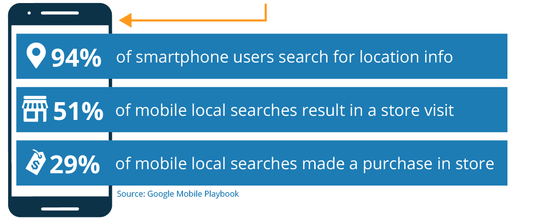 Mobile search statistics push360