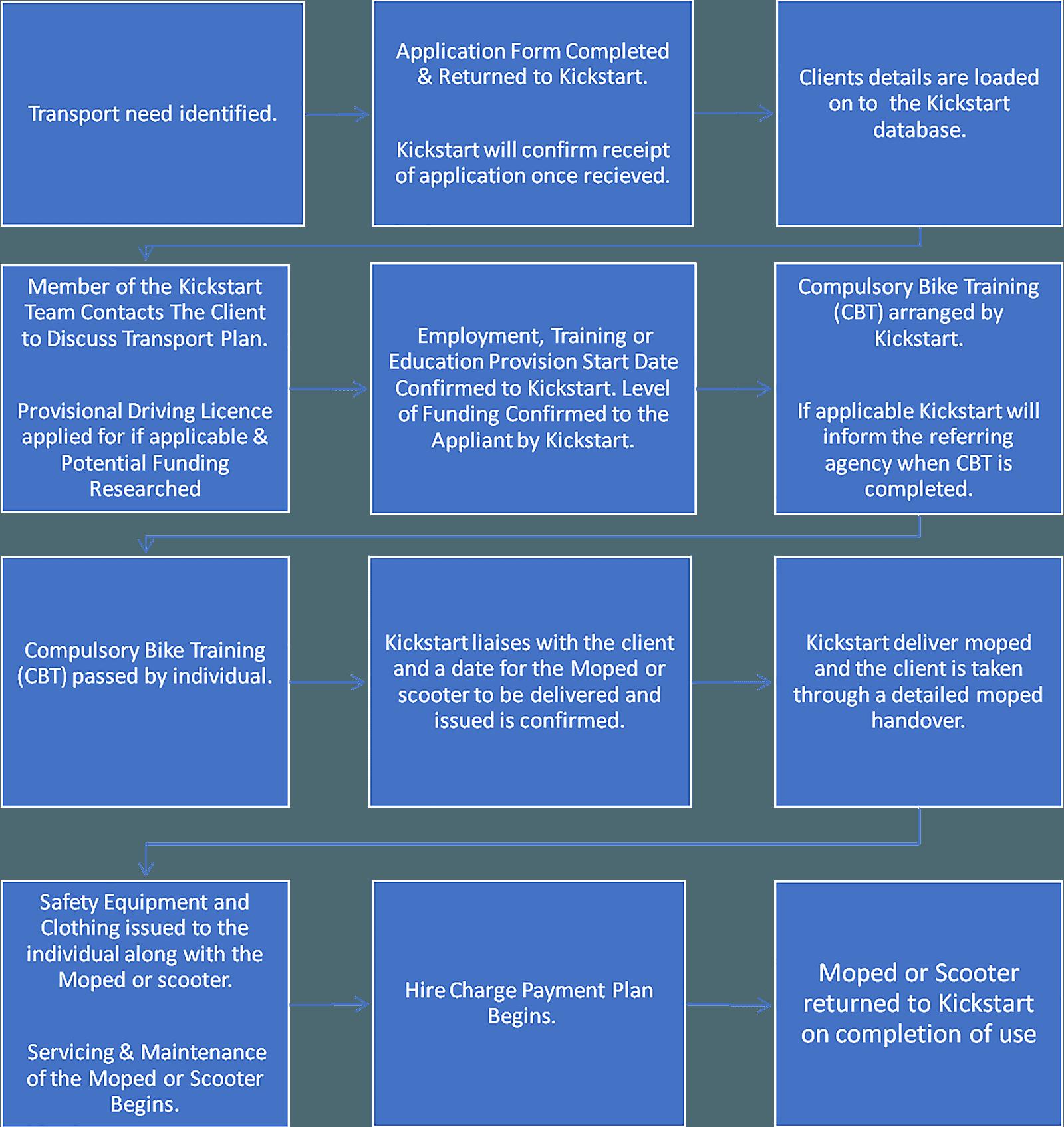 Application Process Flow Chart | Kickstart Moped Hire | Norfolk, Cambs & Suffolk border
