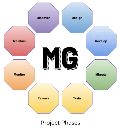 Mighty Guild - Project Phases