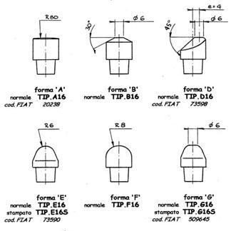 Dettagli elettrodi TIPS
