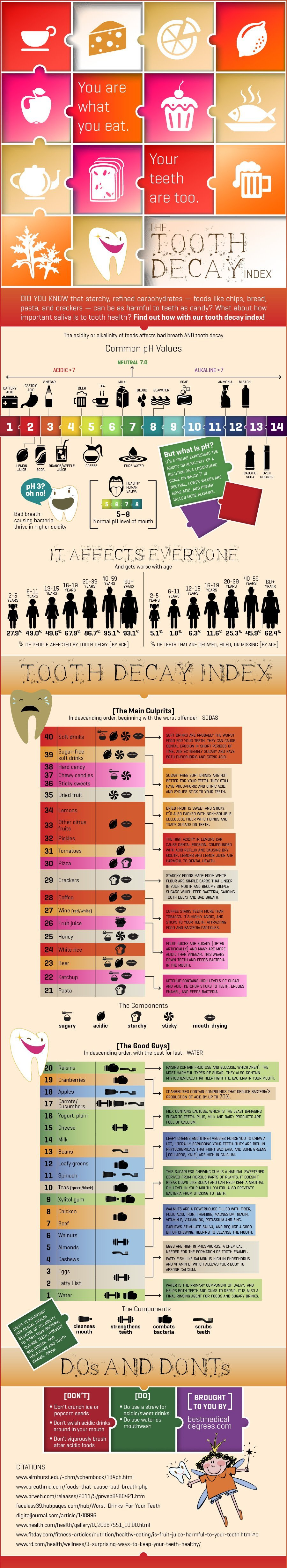 understanding tooth decay infographic