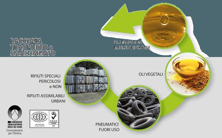 Gestione rifiuti