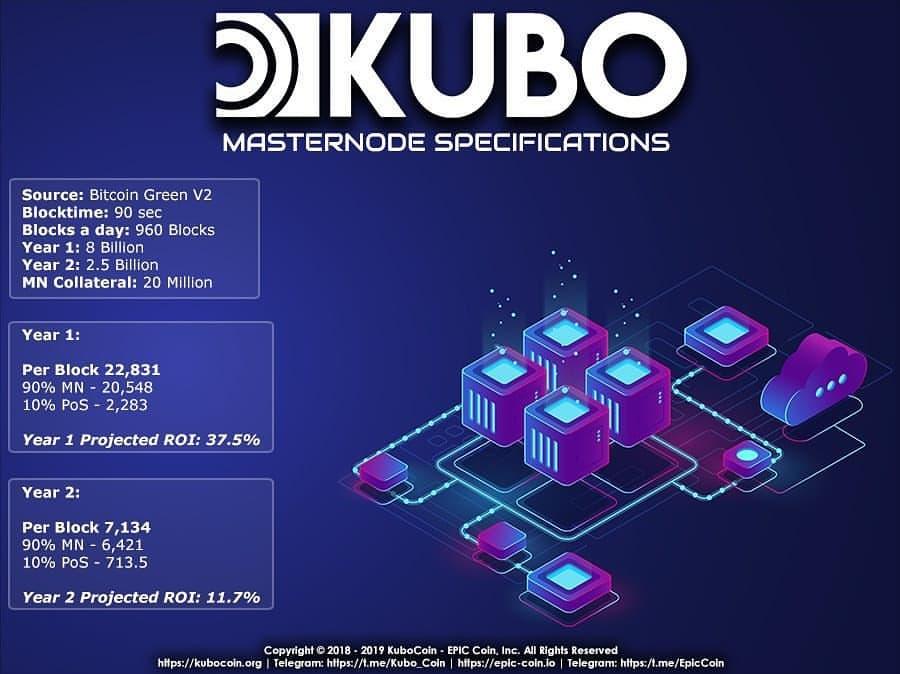 KUBO mastenode. Kubo Masternode ROI. Kubo Masternode requirements. KUBO Staking. Kubo Coinburn