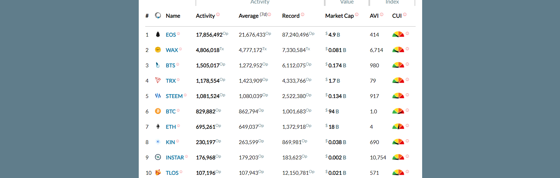 instar token has recently been listed in top 10 blockchains with the most activity