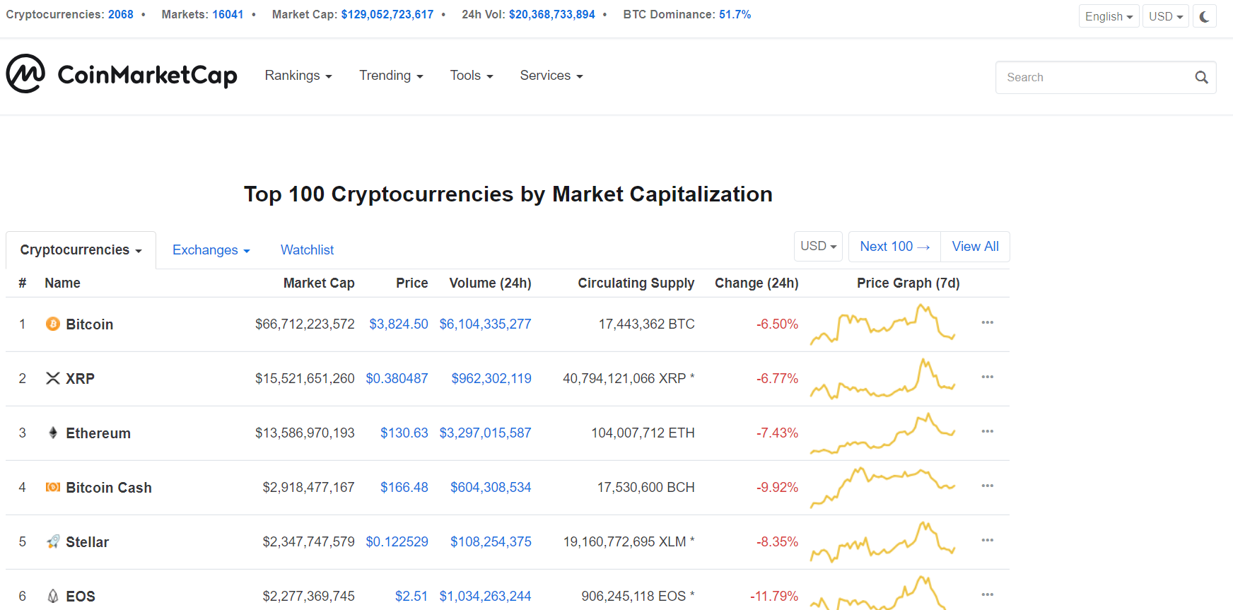 CoinMarketCap is the best tool for crypto prices watching