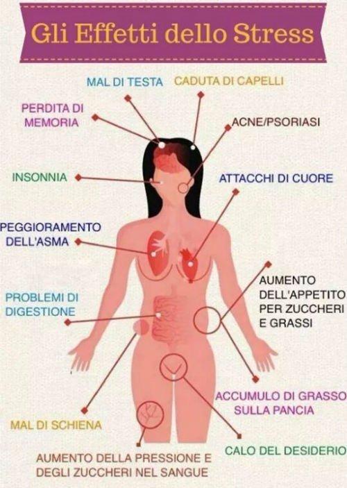 Cartello con le conseguenze del estres nel corpo