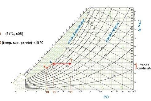 diagramma mappatura temperature