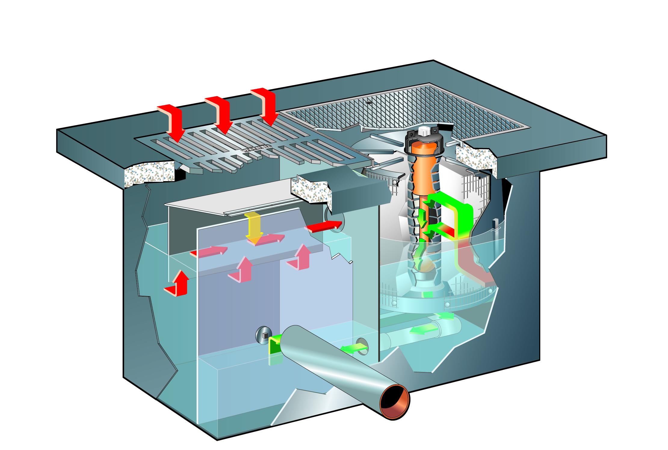 Stormfilter Media Filtration Rainwater Management