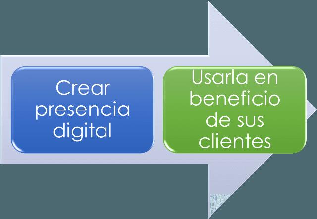 Implementar estrategias digitales