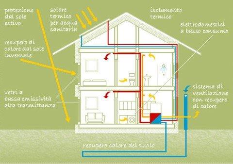 Illustrazione di una casa passiva