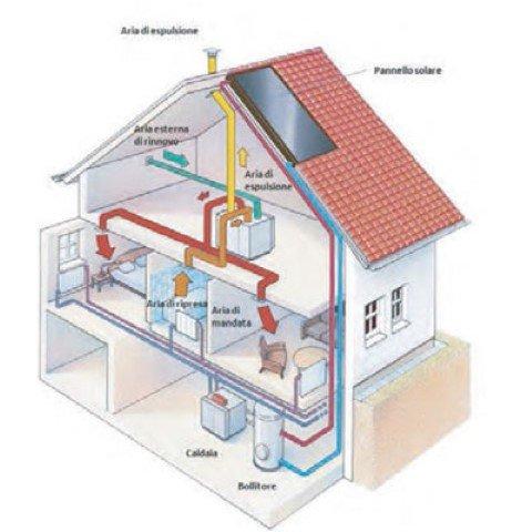 illustrazione della ventilazione controllata di una abitazione